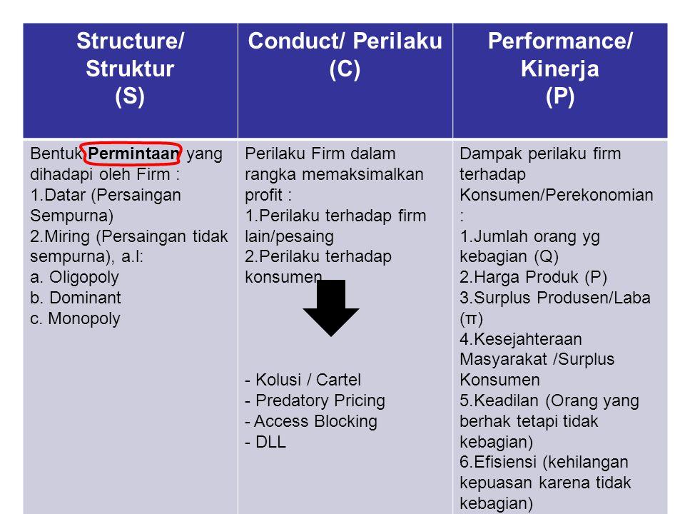 Structure/ Struktur (S) Conduct/ Perilaku (C) Performance/ Kinerja (P)