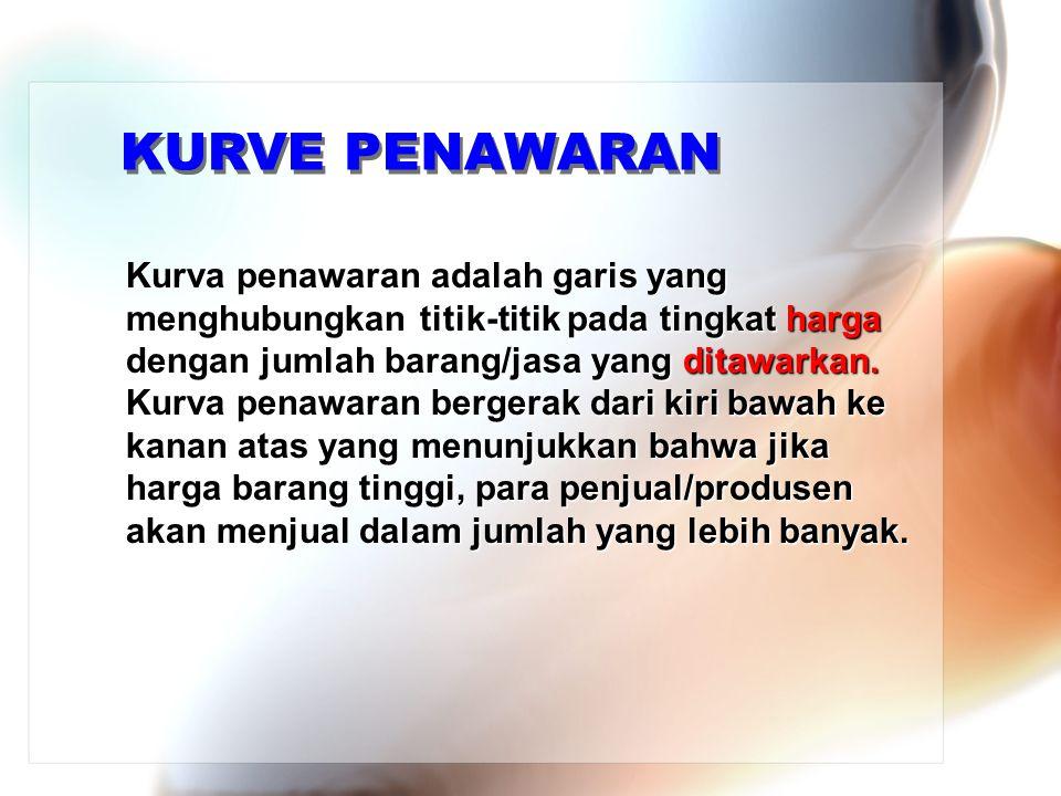 KURVE PENAWARAN