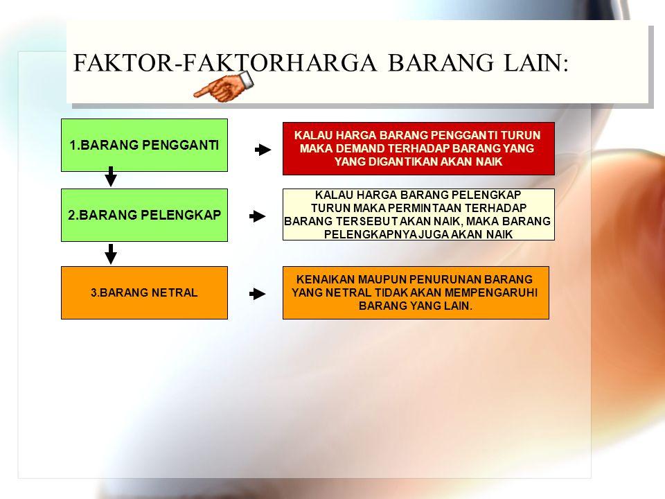 FAKTOR-FAKTORHARGA BARANG LAIN: