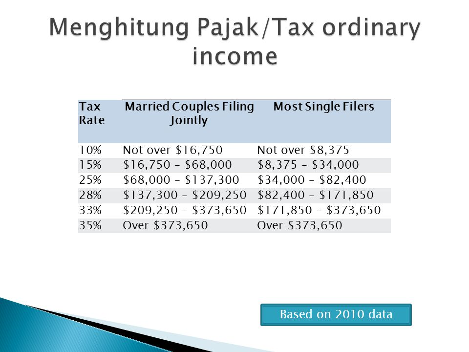 Menghitung Pajak/Tax ordinary income