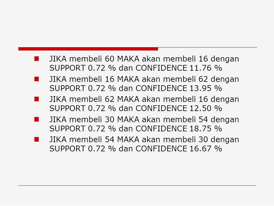 JIKA membeli 60 MAKA akan membeli 16 dengan SUPPORT 0