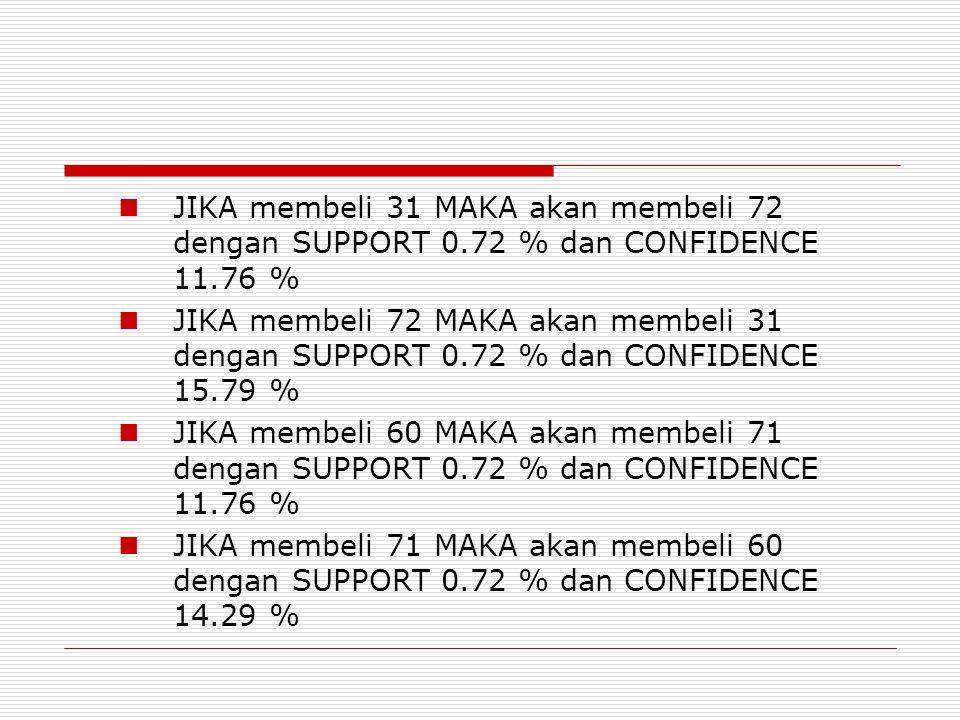 JIKA membeli 31 MAKA akan membeli 72 dengan SUPPORT 0