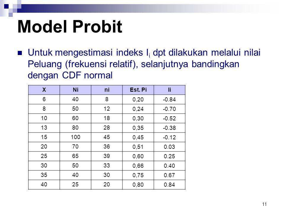 Model Probit Untuk mengestimasi indeks Ii dpt dilakukan melalui nilai Peluang (frekuensi relatif), selanjutnya bandingkan dengan CDF normal.