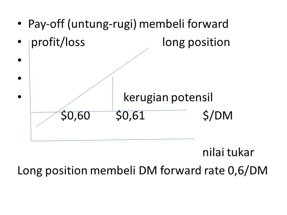 Pay-off (untung-rugi) membeli forward
