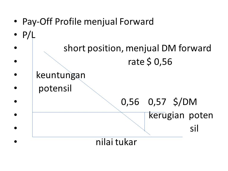 Pay-Off Profile menjual Forward
