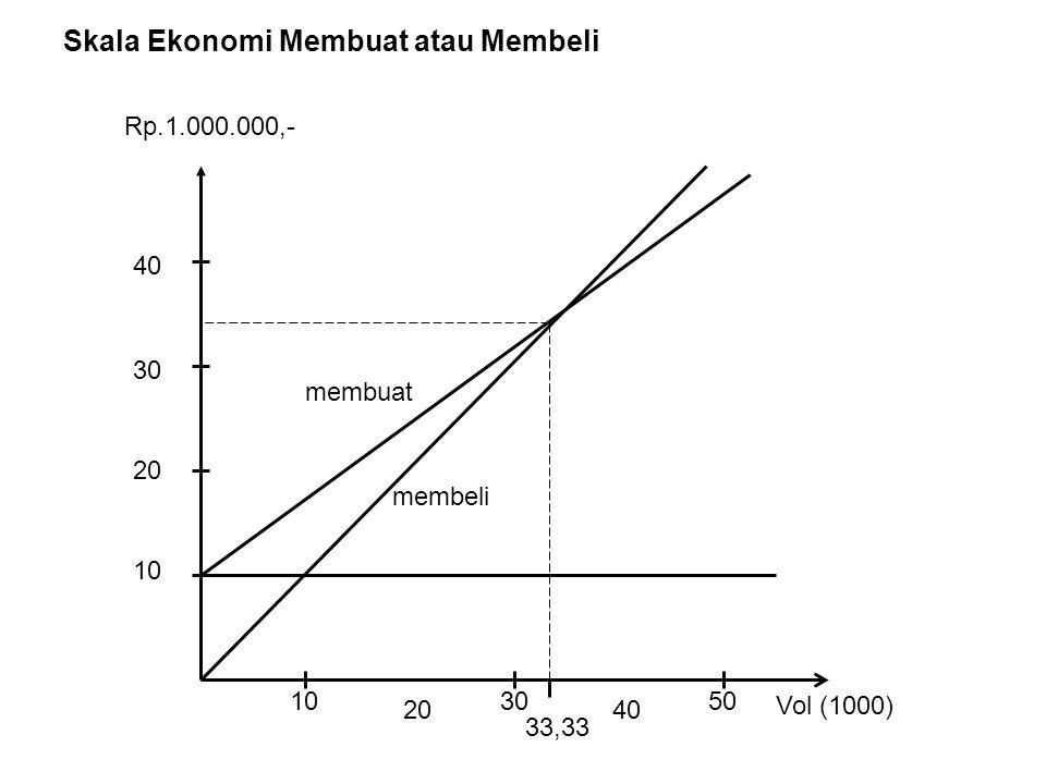 Skala Ekonomi Membuat atau Membeli