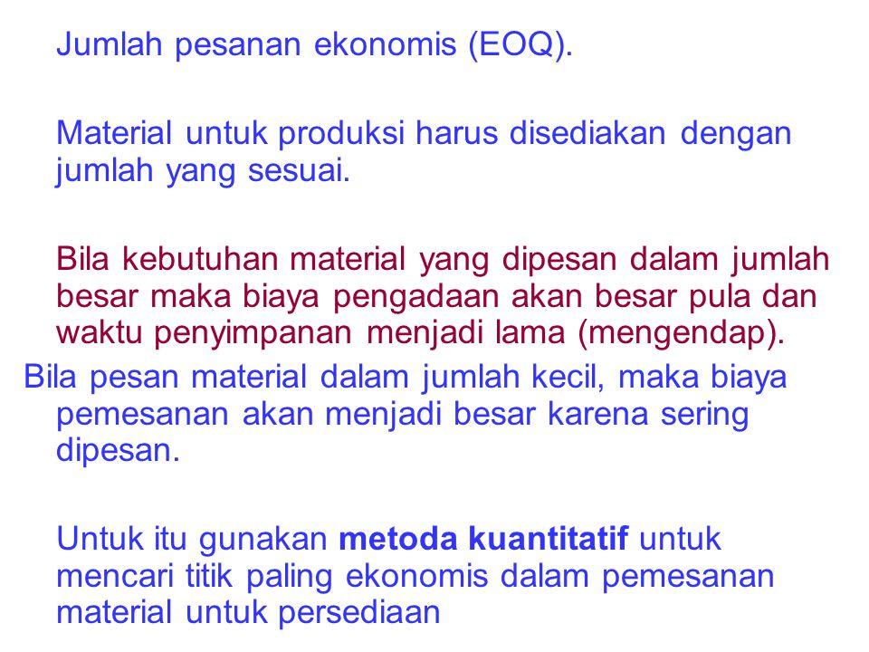 Jumlah pesanan ekonomis (EOQ).