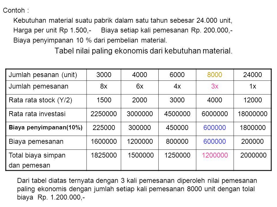 Tabel nilai paling ekonomis dari kebutuhan material.