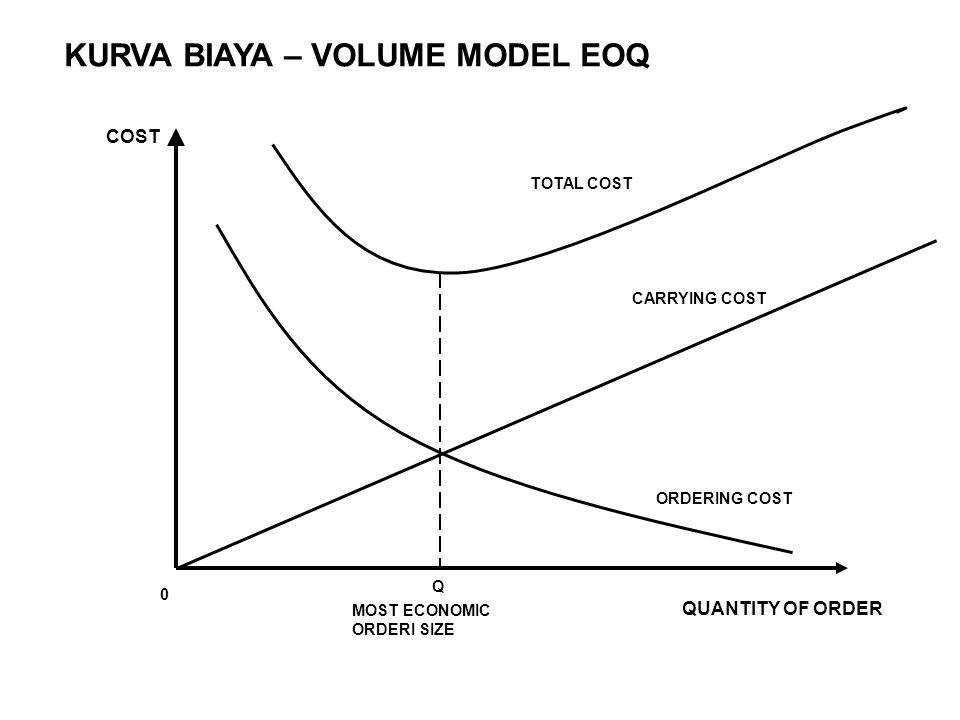 KURVA BIAYA – VOLUME MODEL EOQ