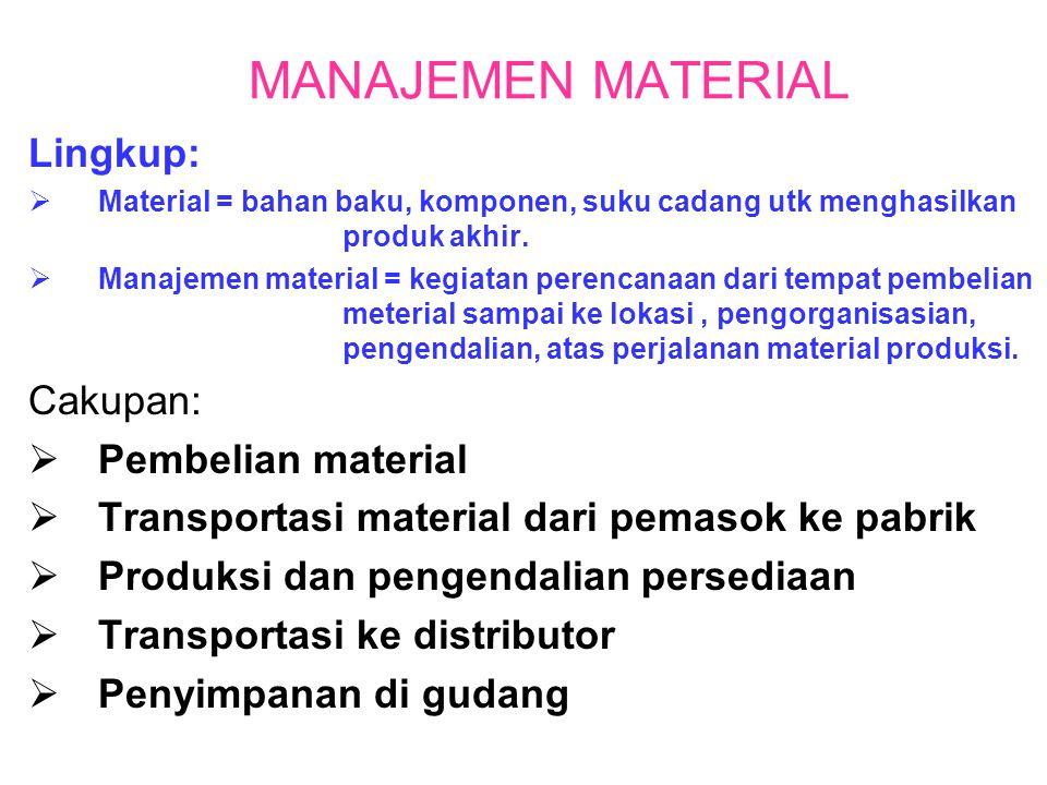 MANAJEMEN MATERIAL Lingkup: Cakupan: Pembelian material