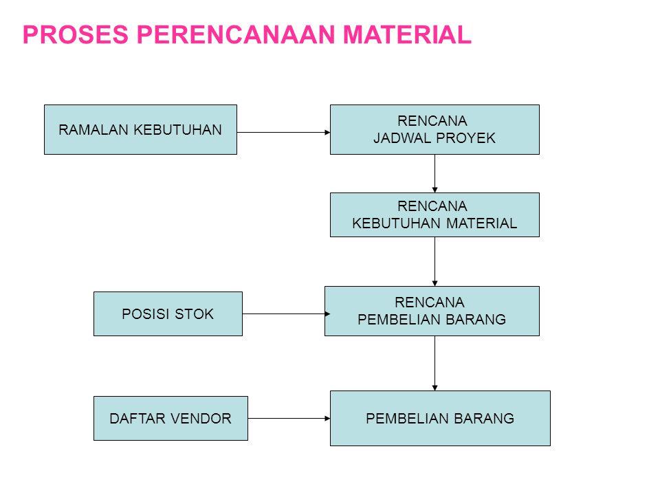 PROSES PERENCANAAN MATERIAL