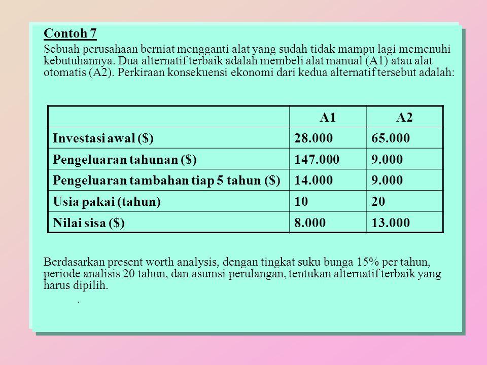 Pengeluaran tahunan ($) 147.000 9.000