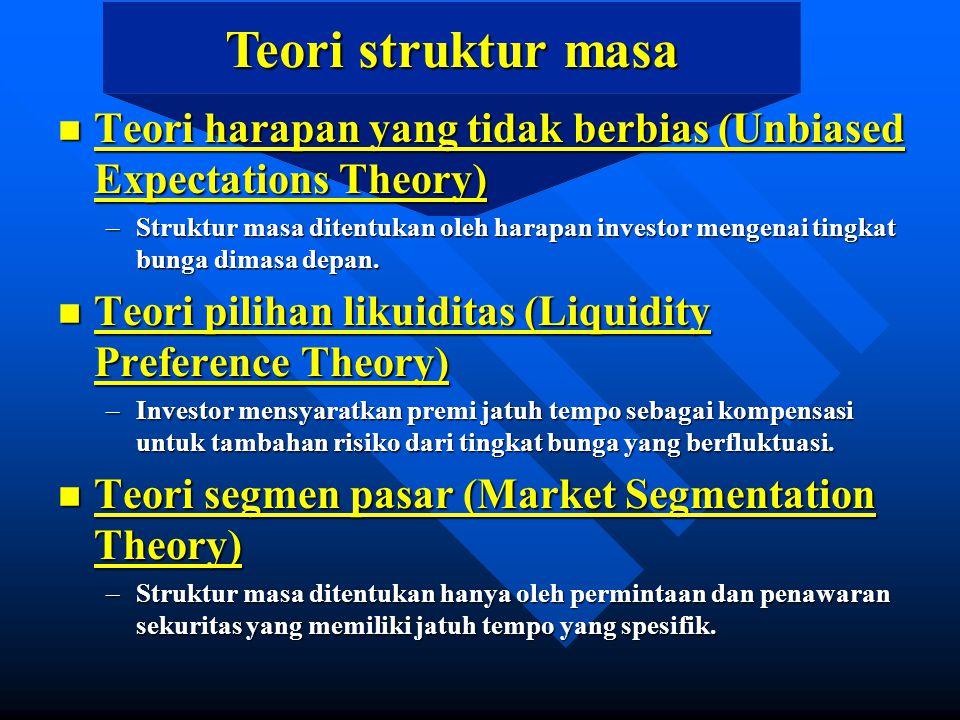 Teori struktur masa Teori harapan yang tidak berbias (Unbiased Expectations Theory)