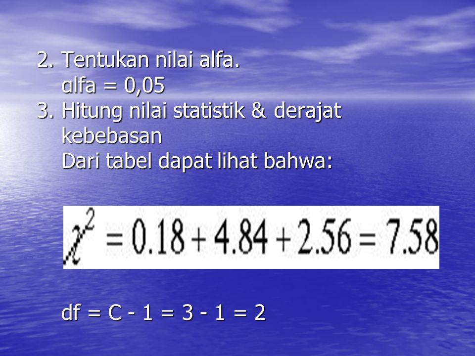 2. Tentukan nilai alfa. αlfa = 0,05 3. Hitung nilai statistik &