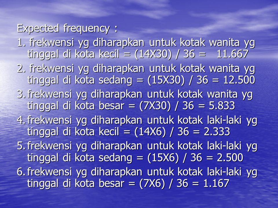 Expected frequency : 1. frekwensi yg diharapkan untuk kotak wanita yg tinggal di kota kecil = (14X30) / 36 = 11.667.