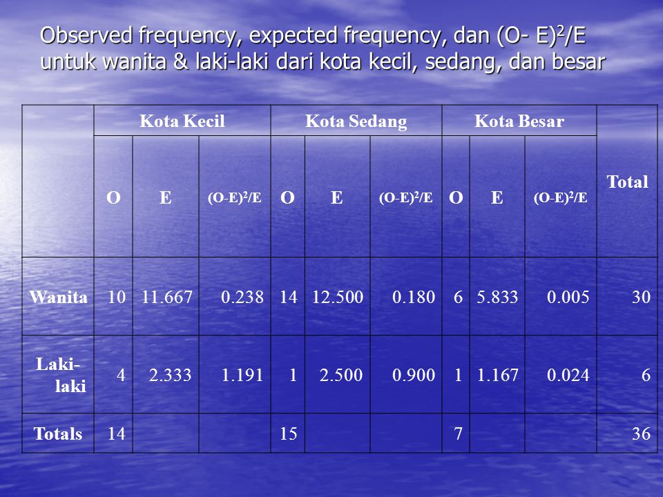 Observed frequency, expected frequency, dan (O- E)2/E untuk wanita & laki-laki dari kota kecil, sedang, dan besar