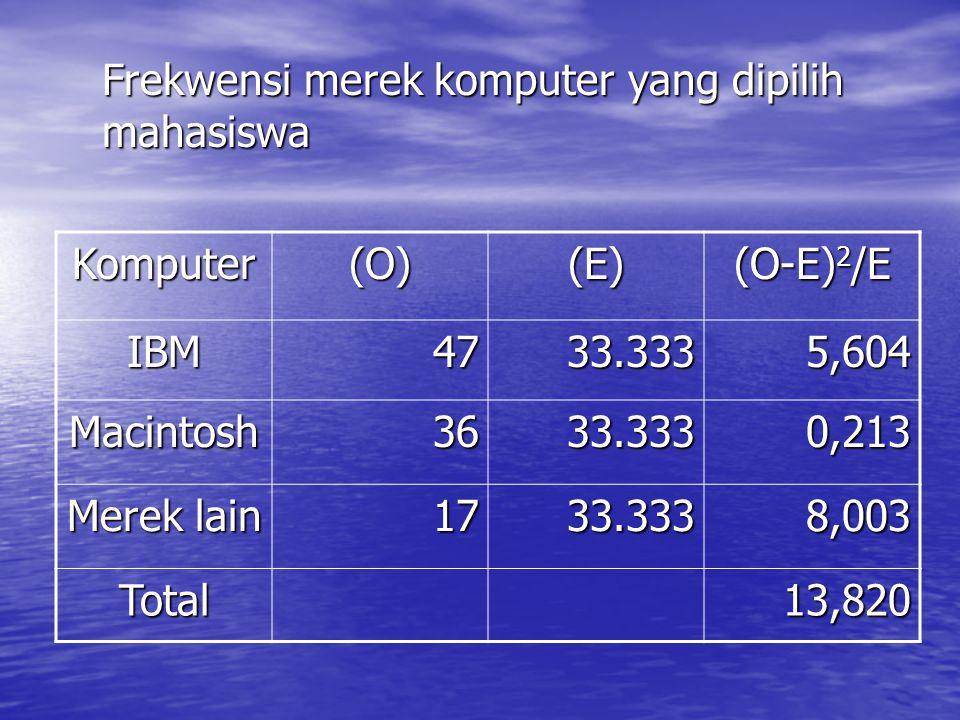 Komputer (O) (E) (O-E)2/E IBM 47 33.333 5,604 Macintosh 36 0,213
