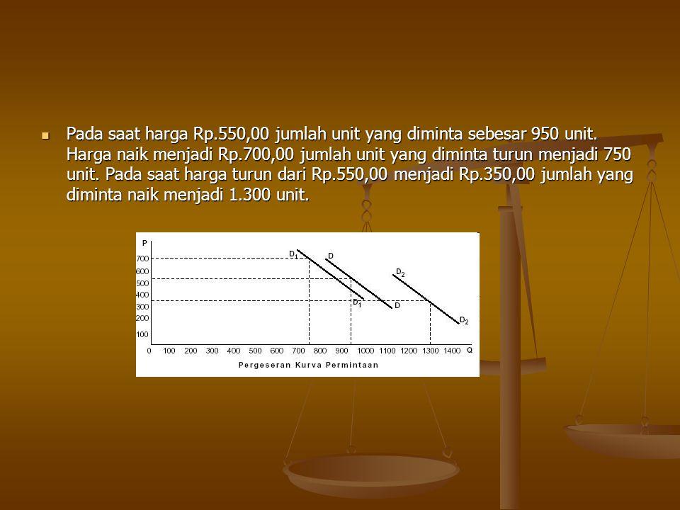 Pada saat harga Rp. 550,00 jumlah unit yang diminta sebesar 950 unit