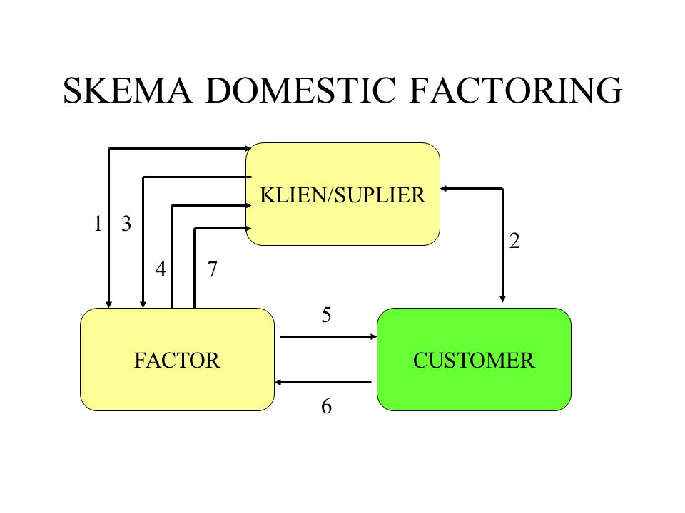 SKEMA DOMESTIC FACTORING