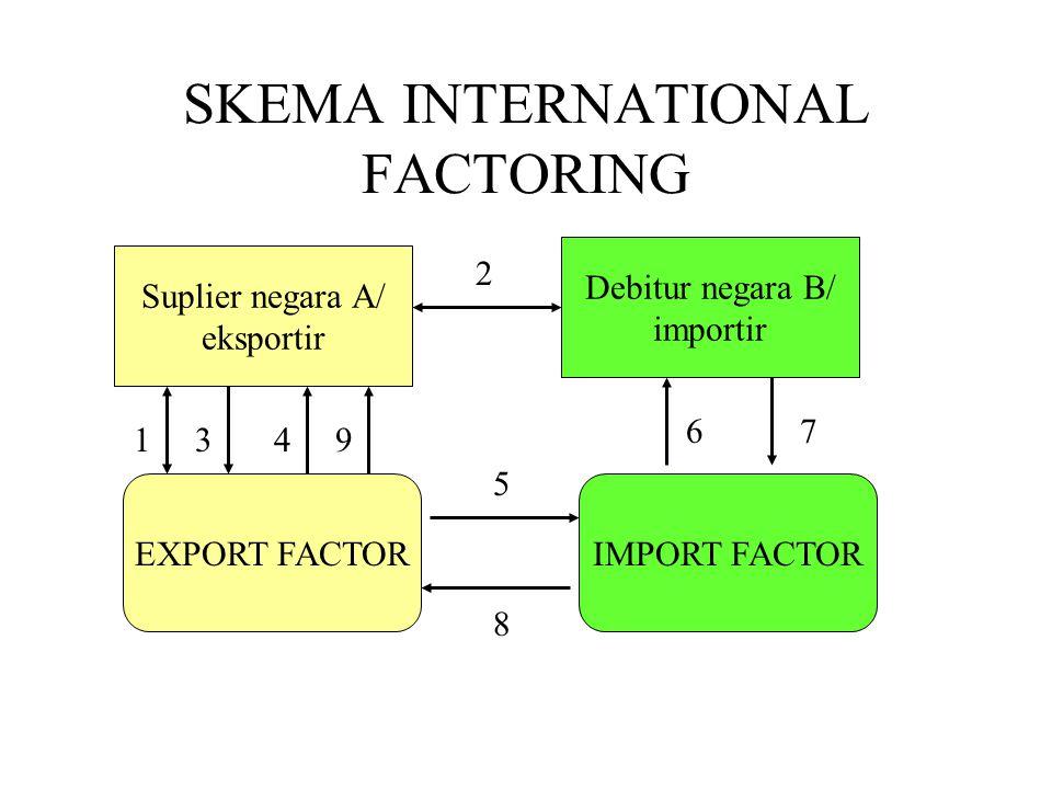 SKEMA INTERNATIONAL FACTORING