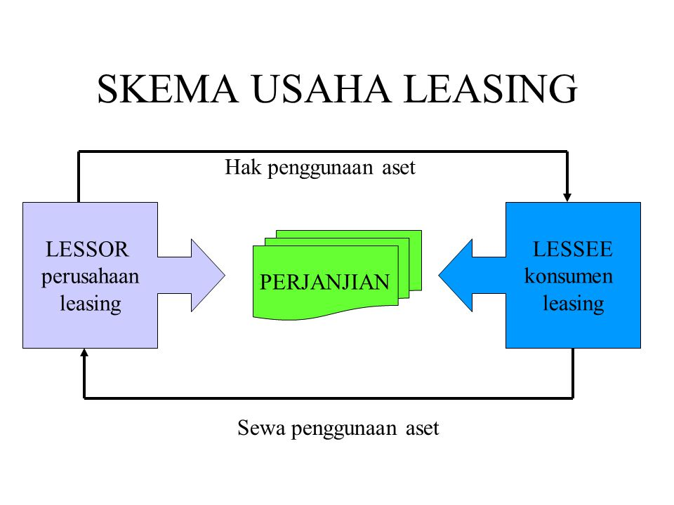 SKEMA USAHA LEASING Hak penggunaan aset LESSOR perusahaan leasing