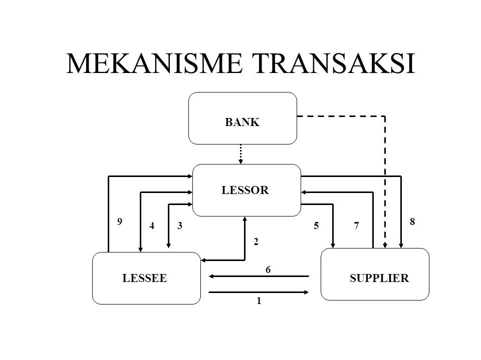MEKANISME TRANSAKSI BANK LESSOR 9 8 4 3 5 7 2 6 LESSEE SUPPLIER 1