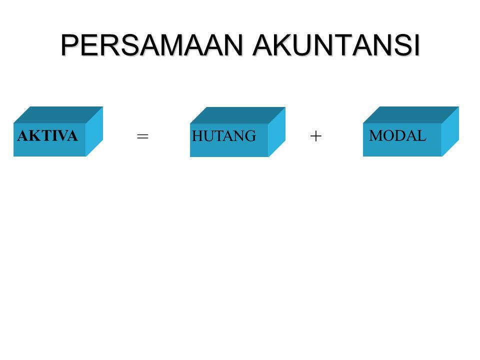 PERSAMAAN AKUNTANSI AKTIVA = HUTANG + MODAL