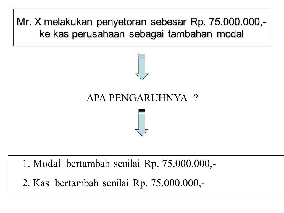 1. Modal bertambah senilai Rp. 75.000.000,-