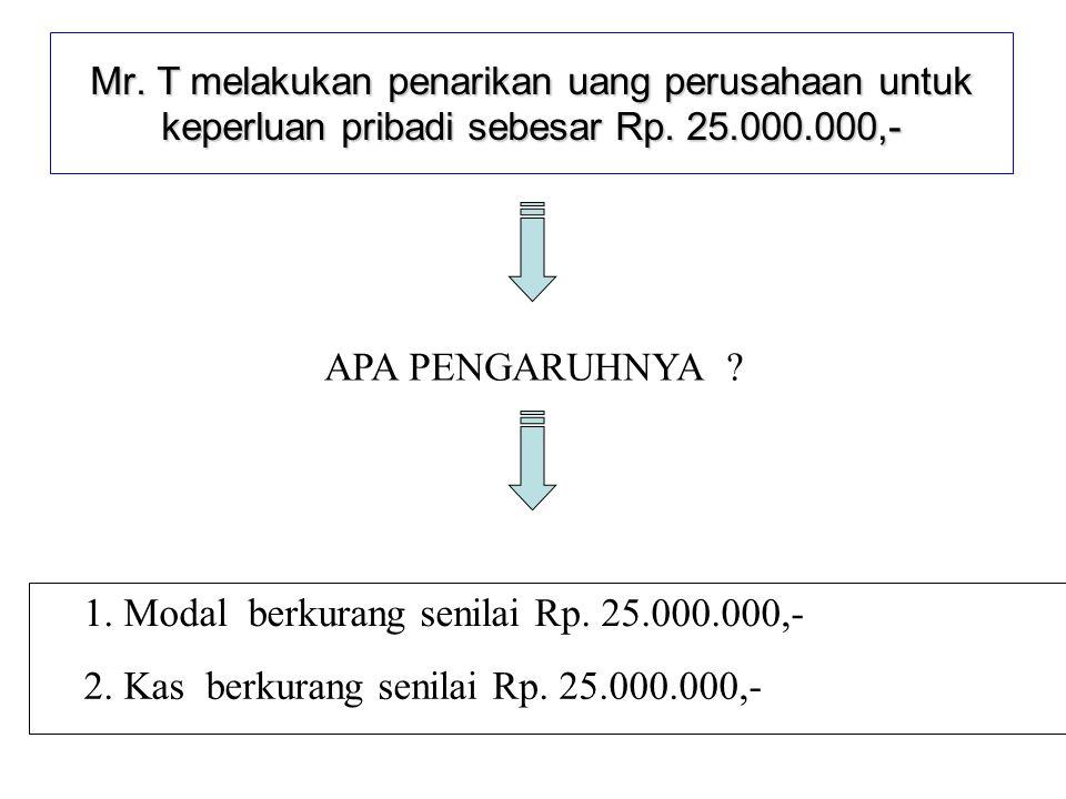 1. Modal berkurang senilai Rp. 25.000.000,-