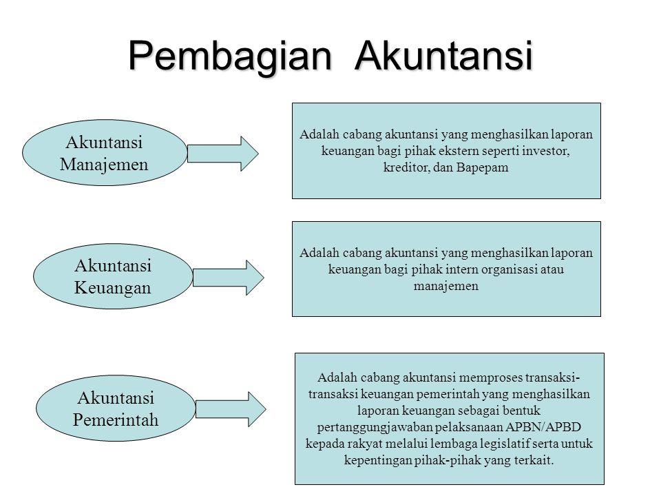 Pembagian Akuntansi Akuntansi Manajemen Akuntansi Keuangan Akuntansi