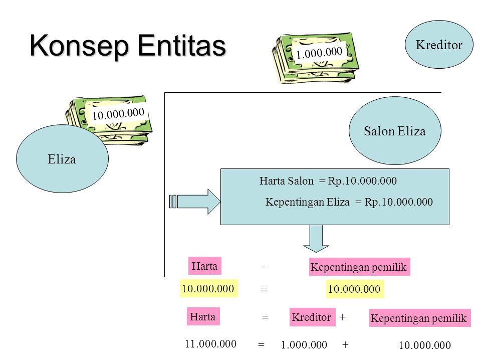 Konsep Entitas Kreditor Salon Eliza Eliza 1.000.000 10.000.000