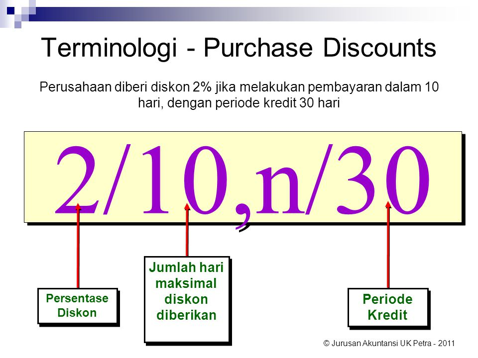 Terminologi - Purchase Discounts