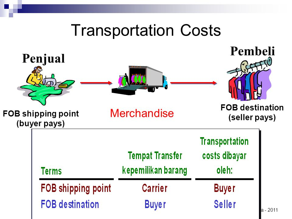 Transportation Costs Pembeli Penjual Merchandise FOB destination