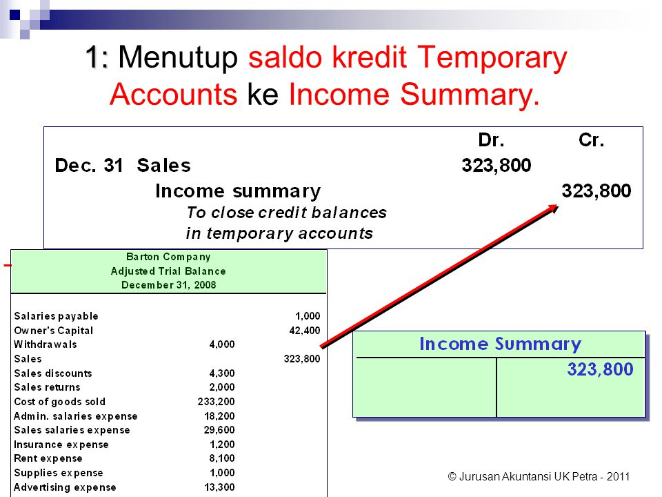 1: Menutup saldo kredit Temporary Accounts ke Income Summary.