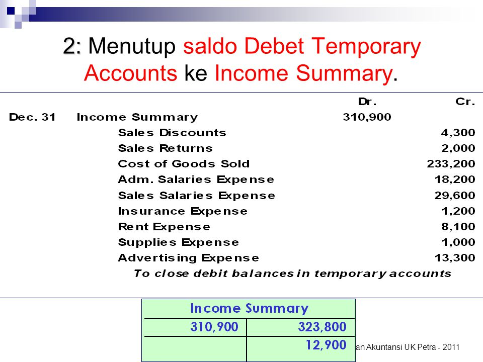 2: Menutup saldo Debet Temporary Accounts ke Income Summary.