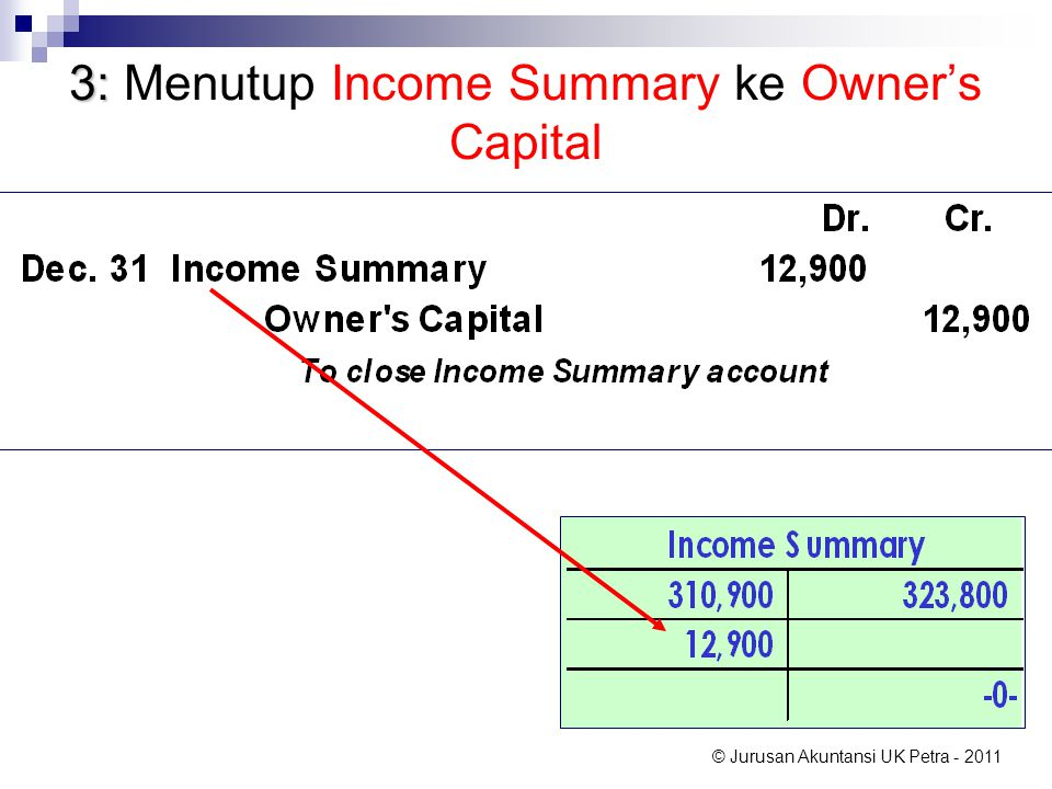 3: Menutup Income Summary ke Owner's Capital