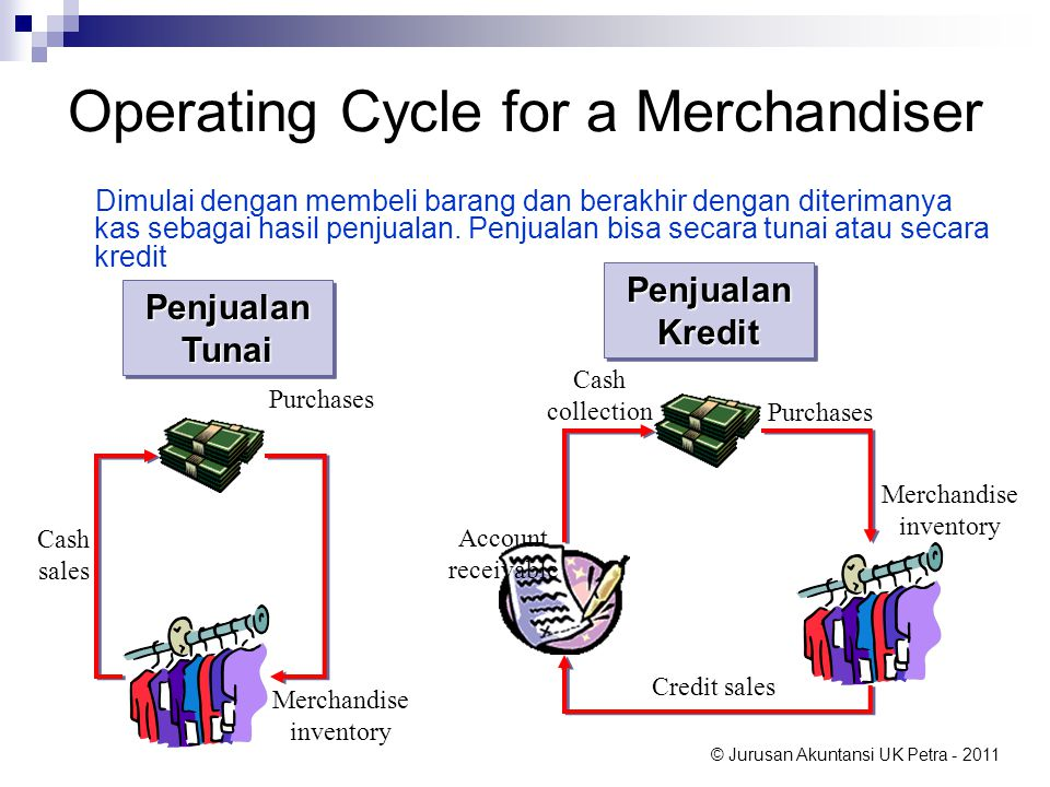 Operating Cycle for a Merchandiser