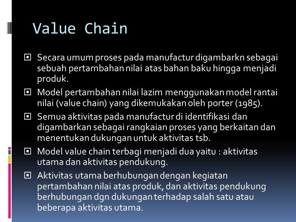 Value Chain Secara umum proses pada manufactur digambarkn sebagai sebuah pertambahan nilai atas bahan baku hingga menjadi produk.
