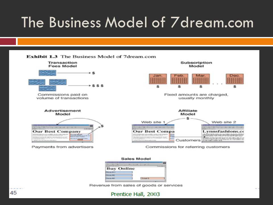 The Business Model of 7dream.com