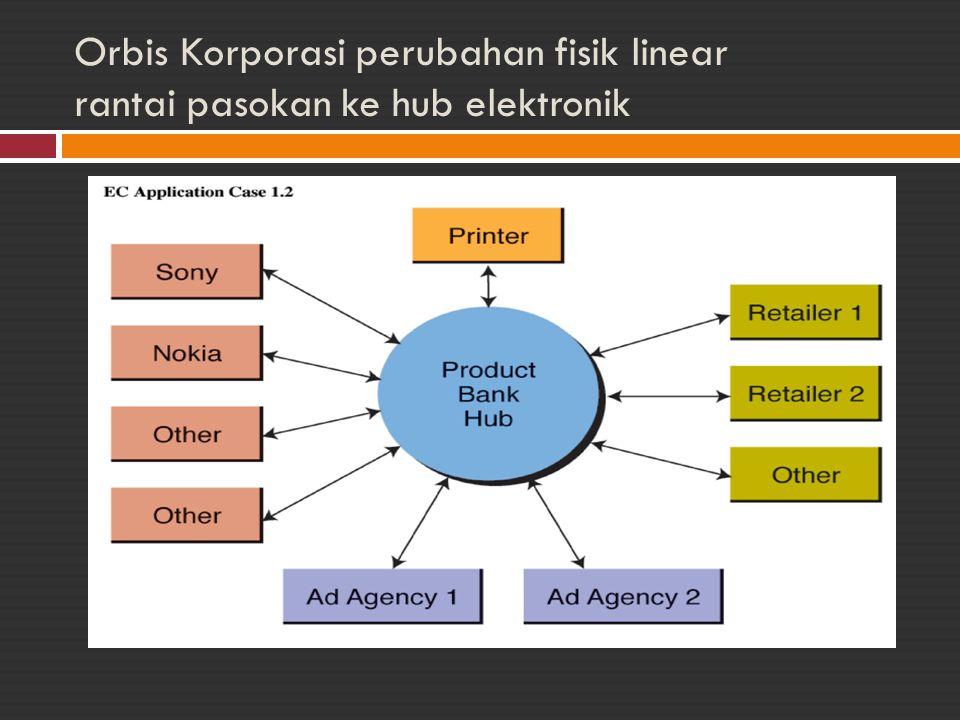 Orbis Korporasi perubahan fisik linear rantai pasokan ke hub elektronik