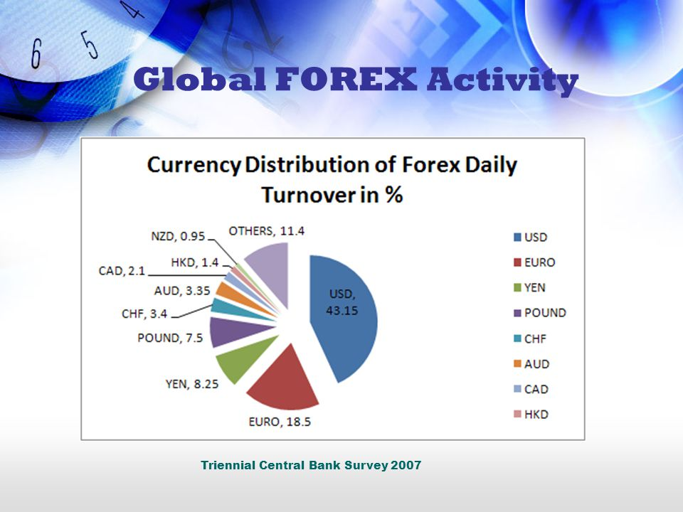 Global FOREX Activity Triennial Central Bank Survey 2007