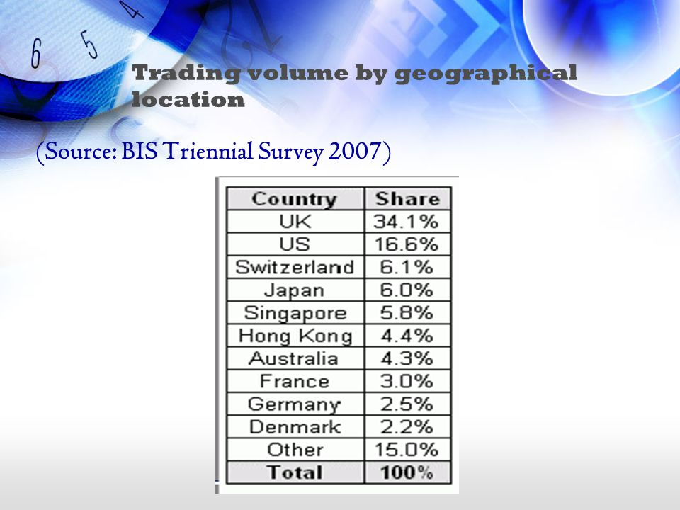 Trading volume by geographical location