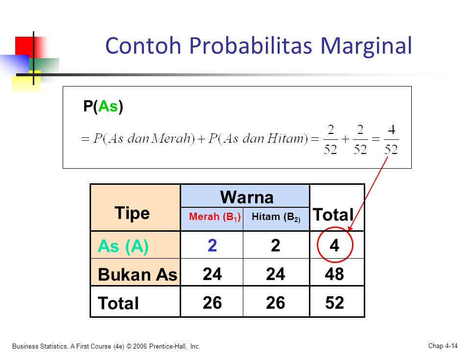 Contoh Probabilitas Marginal