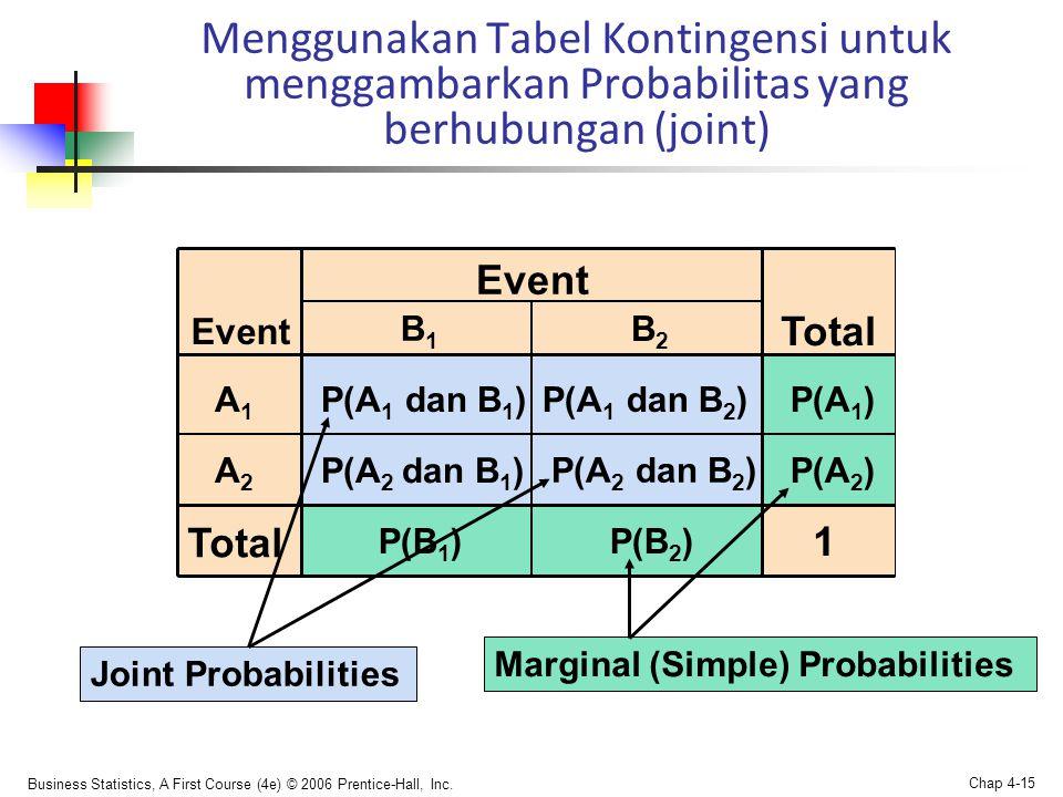 Menggunakan Tabel Kontingensi untuk menggambarkan Probabilitas yang berhubungan (joint)