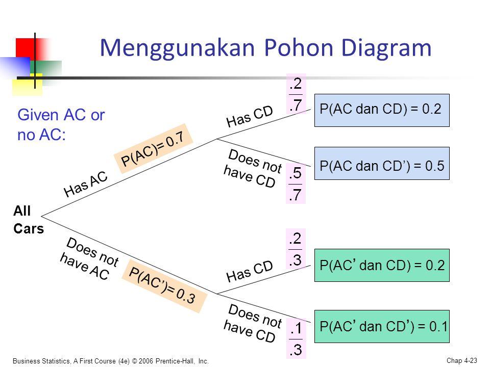 Menggunakan Pohon Diagram