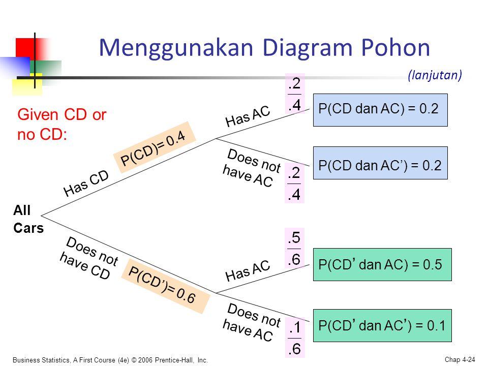 Menggunakan Diagram Pohon
