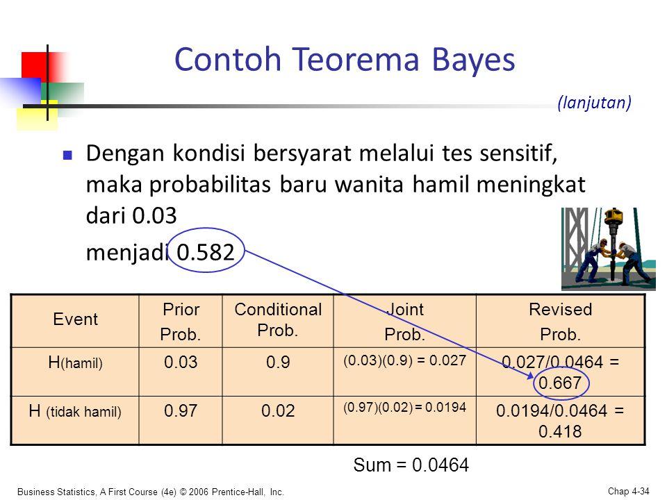 Contoh Teorema Bayes (lanjutan) Dengan kondisi bersyarat melalui tes sensitif, maka probabilitas baru wanita hamil meningkat dari 0.03.