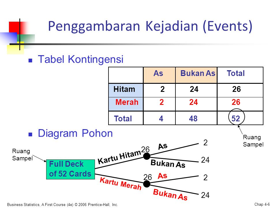 Penggambaran Kejadian (Events)