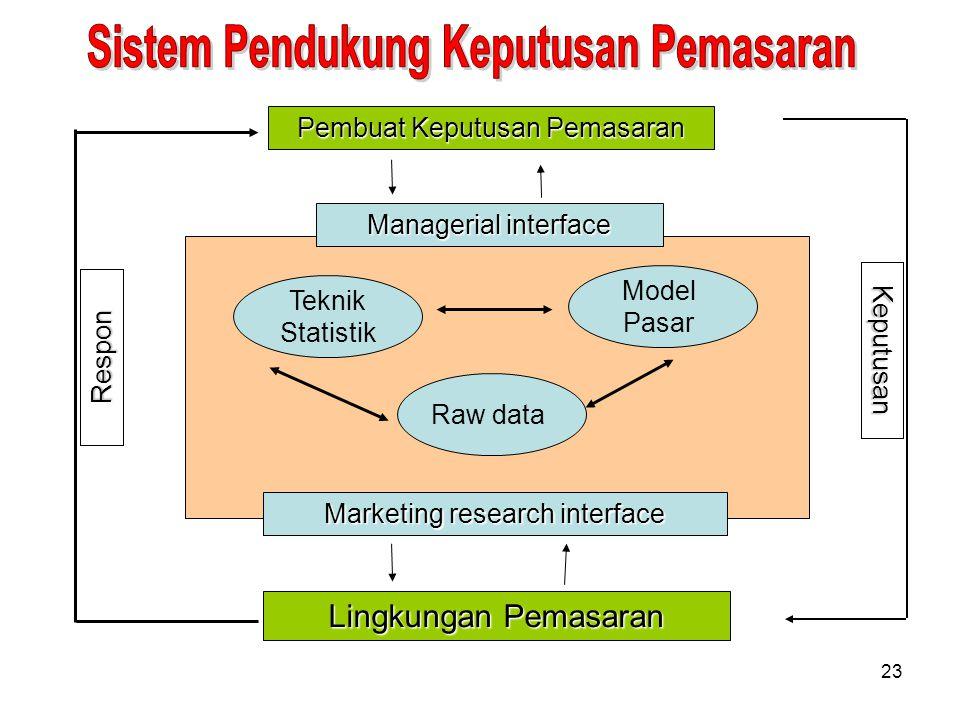 Sistem Pendukung Keputusan Pemasaran