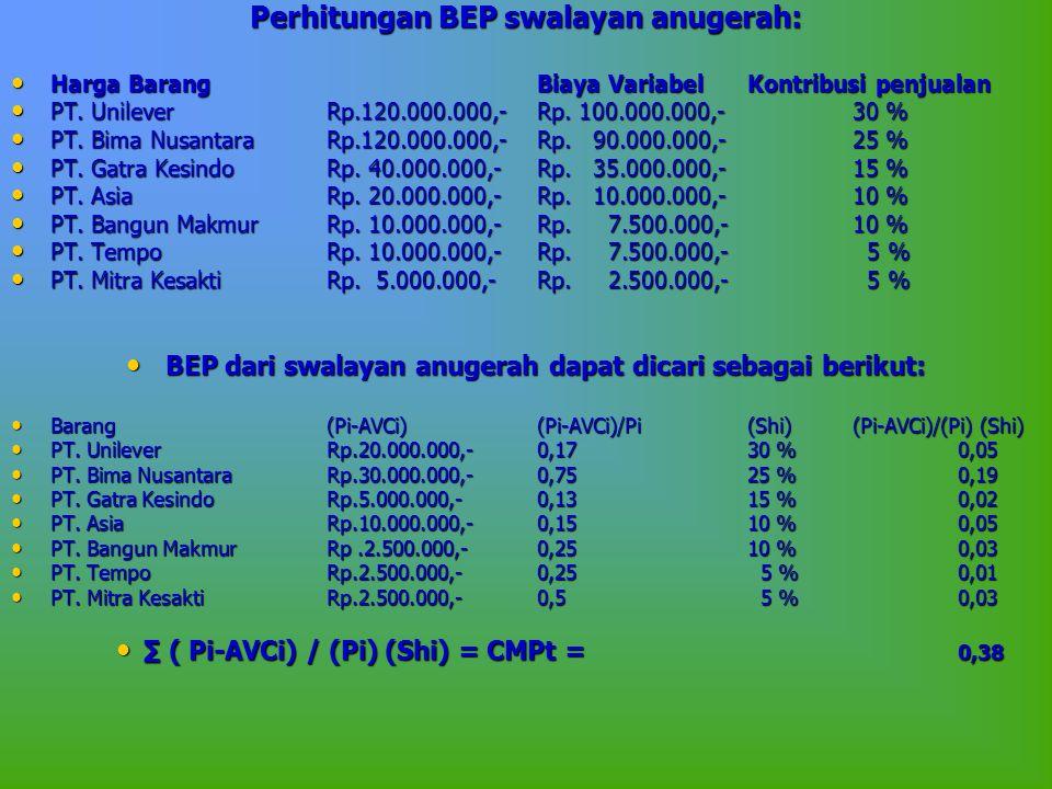 Perhitungan BEP swalayan anugerah: